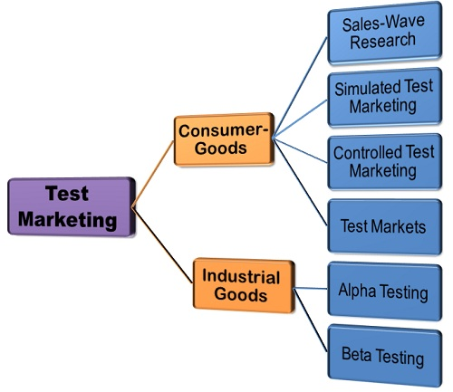 Test Exchange marketing